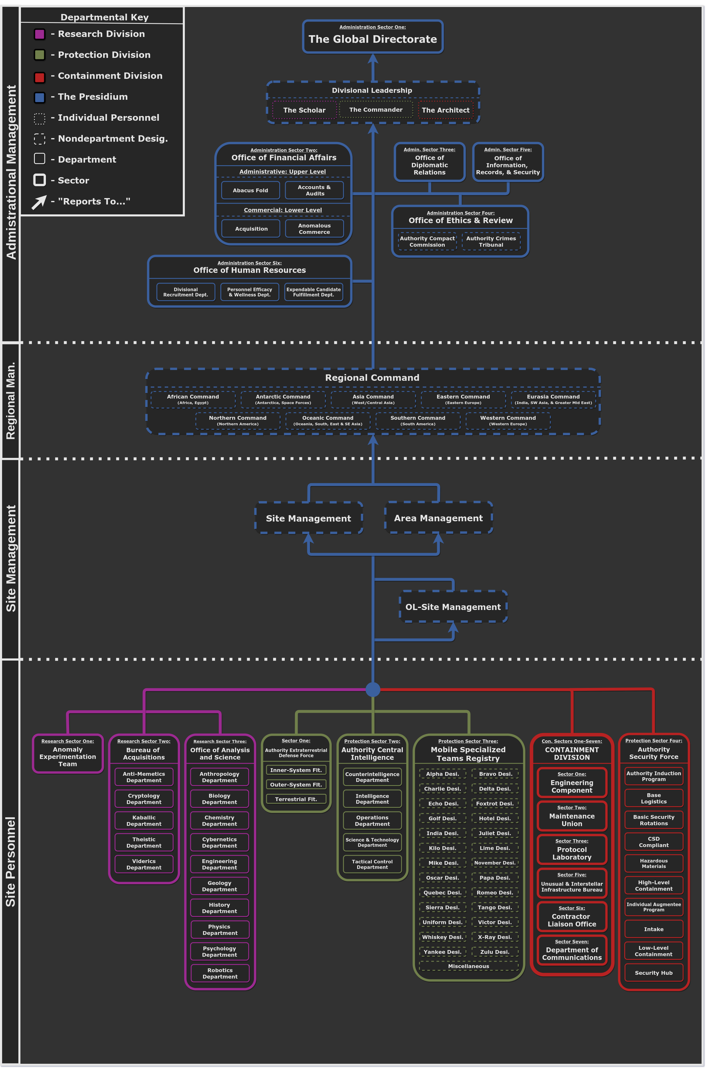 Copy%20of%20V10%20Authority%20Department-Hierarchy%20Chart.png